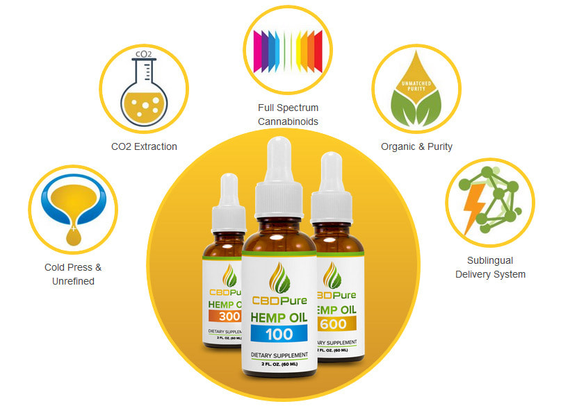 cbdpure review: about the company