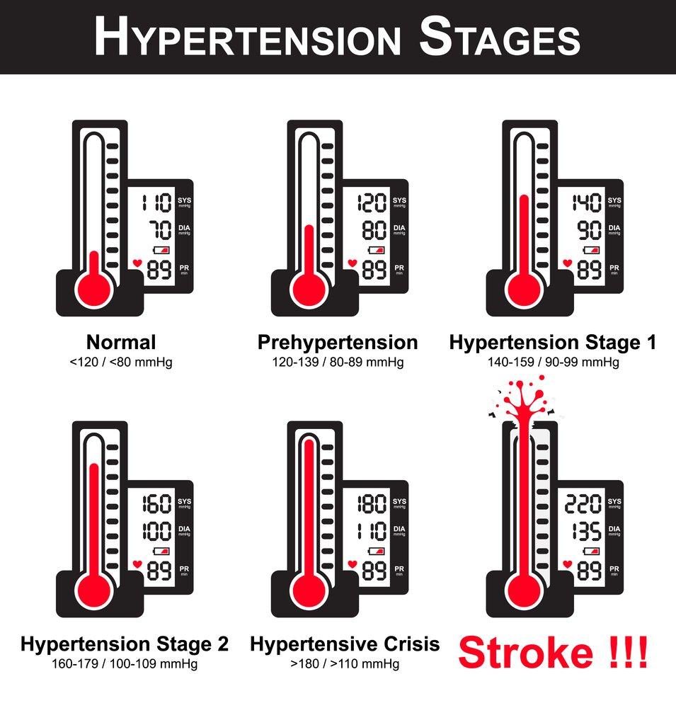 hypertension marijuana strains