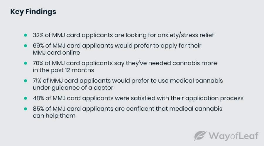 medical-marijuana-card-statistics-2021-key-findings