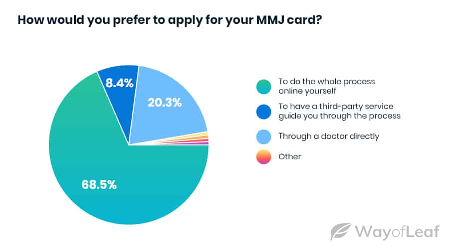 people-want-to-apply-for-their-mmj-card-online