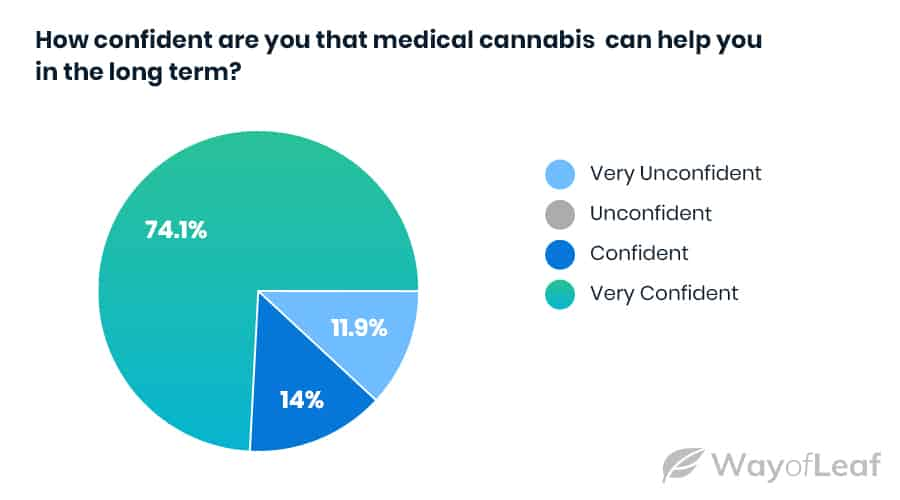 people-are-very-confident-in-the-efficacy-of-medical-cannabis