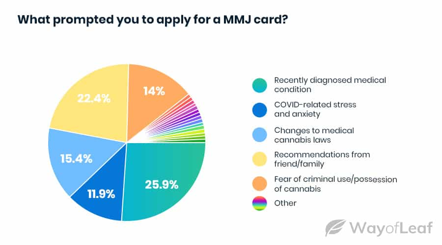 people-want-an-mmj-card-in-2021-and-they-want-it-now