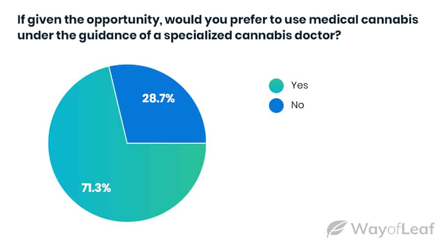 new-mmj-cardholders-want-to-use-cannabis-under-a-doctor-s-guidance