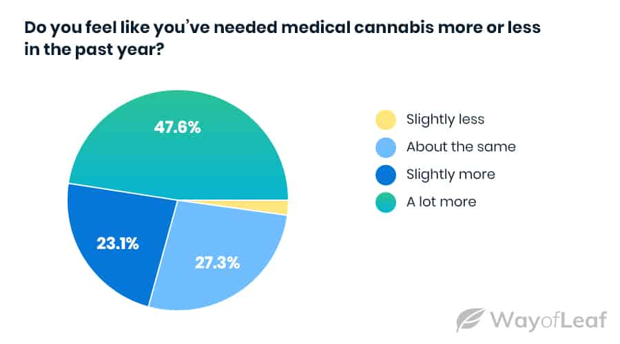 the-landscape-for-mmj-demand-has-changed-over-the-past-year
